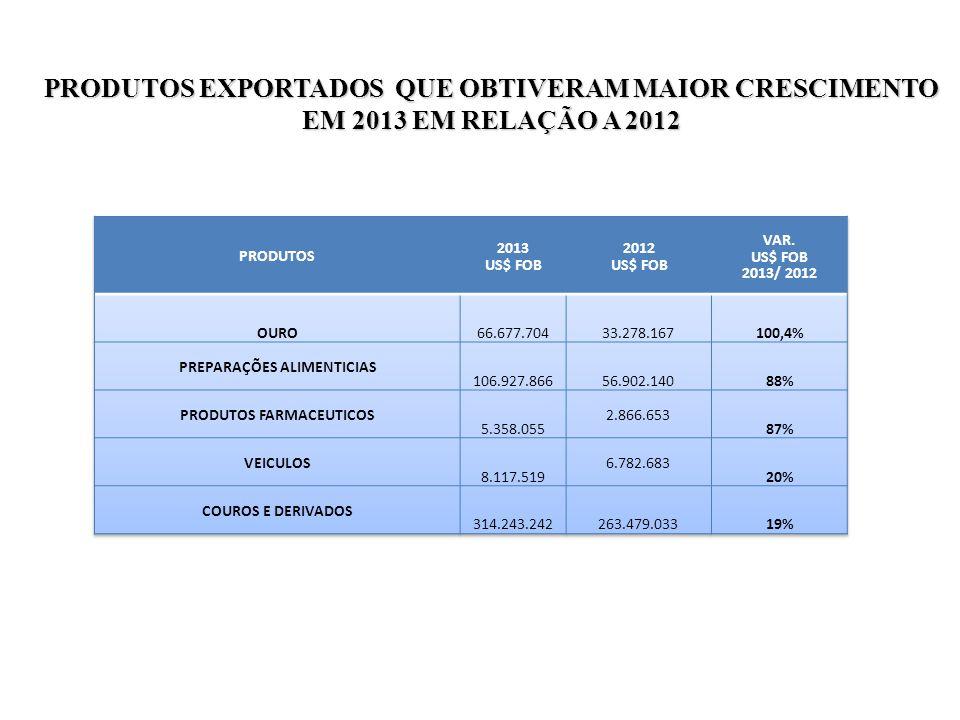 PREPARAÇÕES ALIMENTICIAS PRODUTOS FARMACEUTICOS