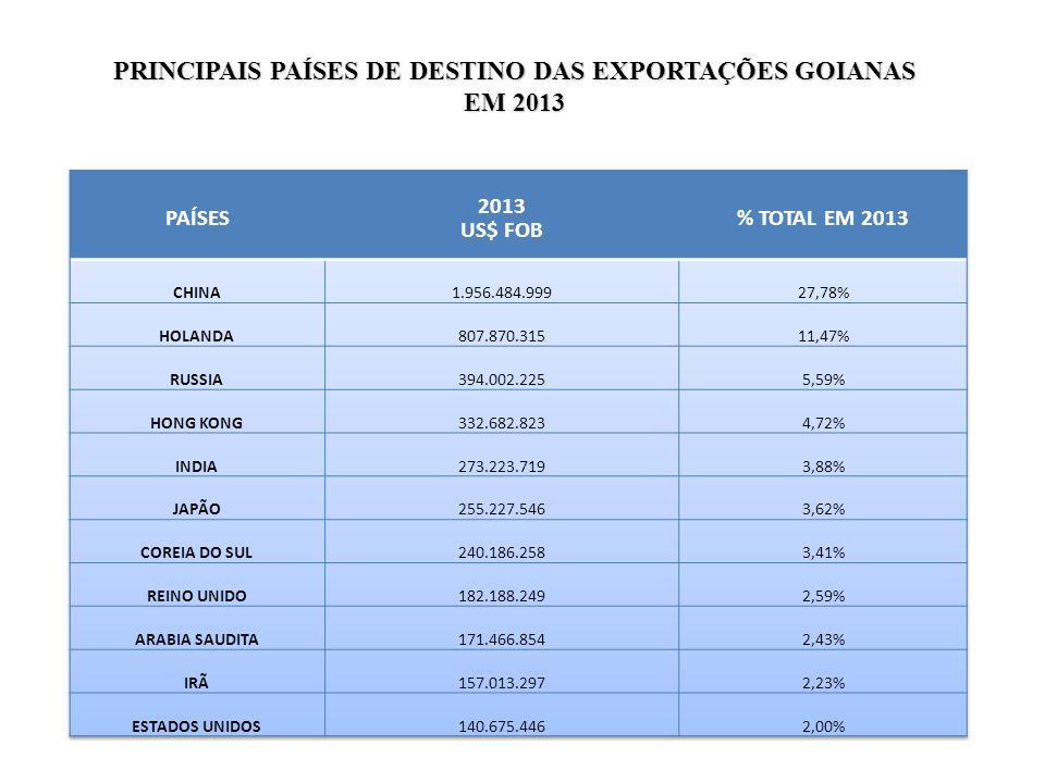 PRINCIPAIS PAÍSES DE DESTINO DAS EXPORTAÇÕES GOIANAS