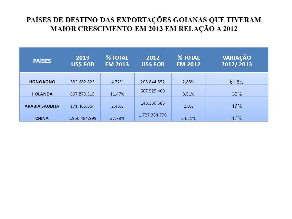 04/01/11 PAÍSES DE DESTINO DAS EXPORTAÇÕES GOIANAS QUE TIVERAM MAIOR CRESCIMENTO EM 2013 EM RELAÇÃO A 2012.