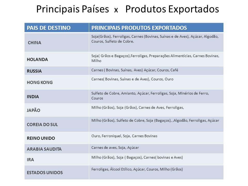 Principais Países X Produtos Exportados