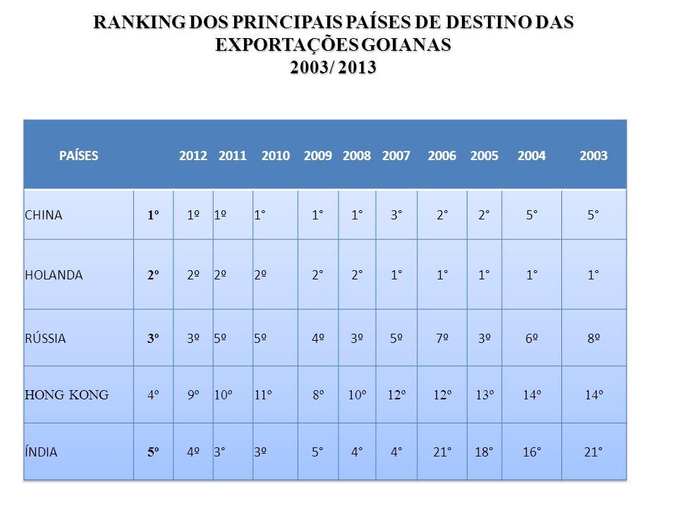 RANKING DOS PRINCIPAIS PAÍSES DE DESTINO DAS EXPORTAÇÕES GOIANAS