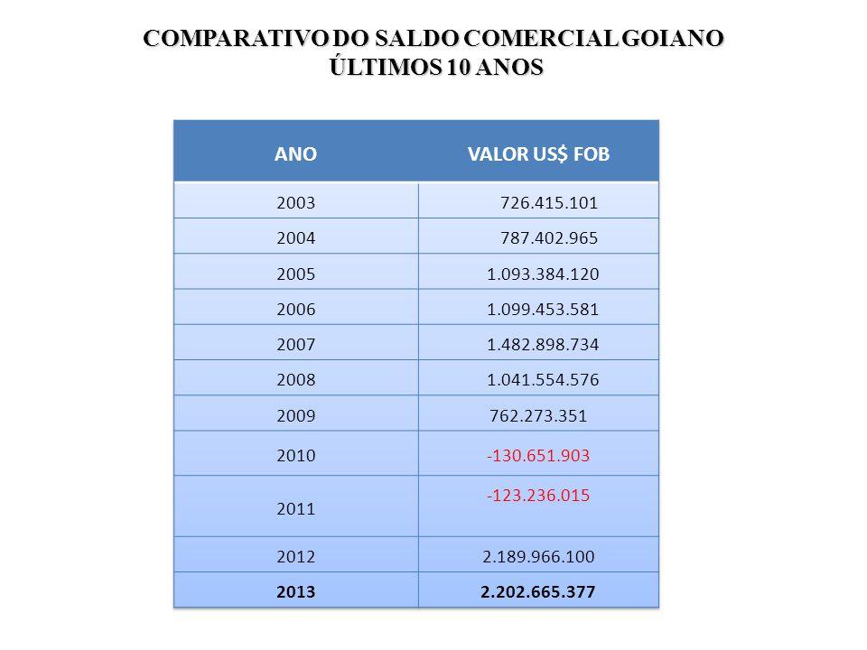 COMPARATIVO DO SALDO COMERCIAL GOIANO