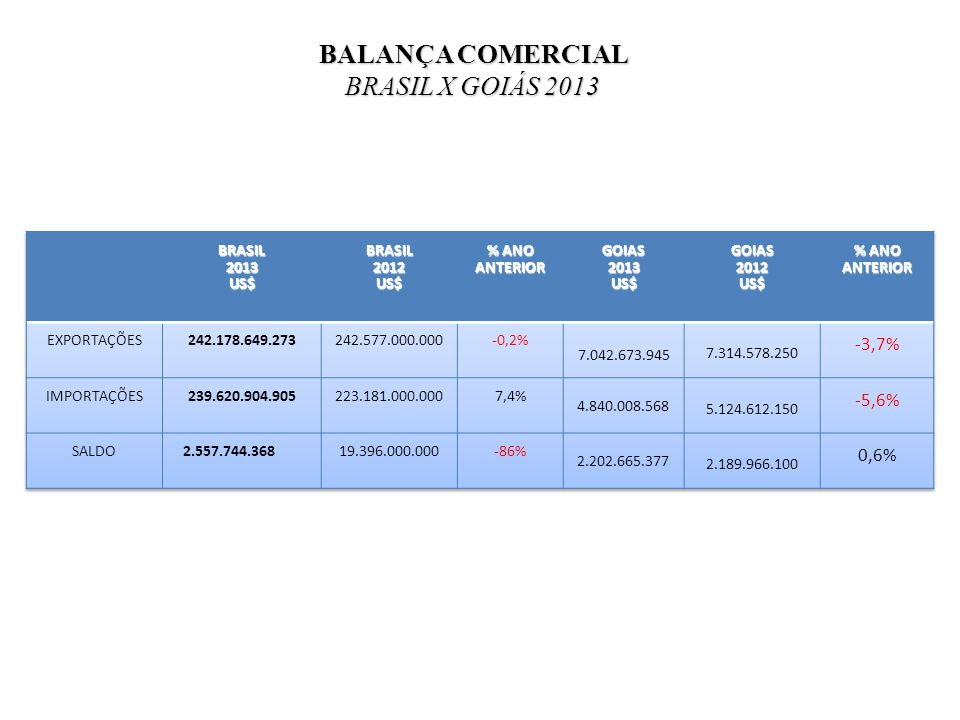 BALANÇA COMERCIAL BRASIL X GOIÁS 2013 -3,7% -5,6% 0,6% 04/01/11 BRASIL