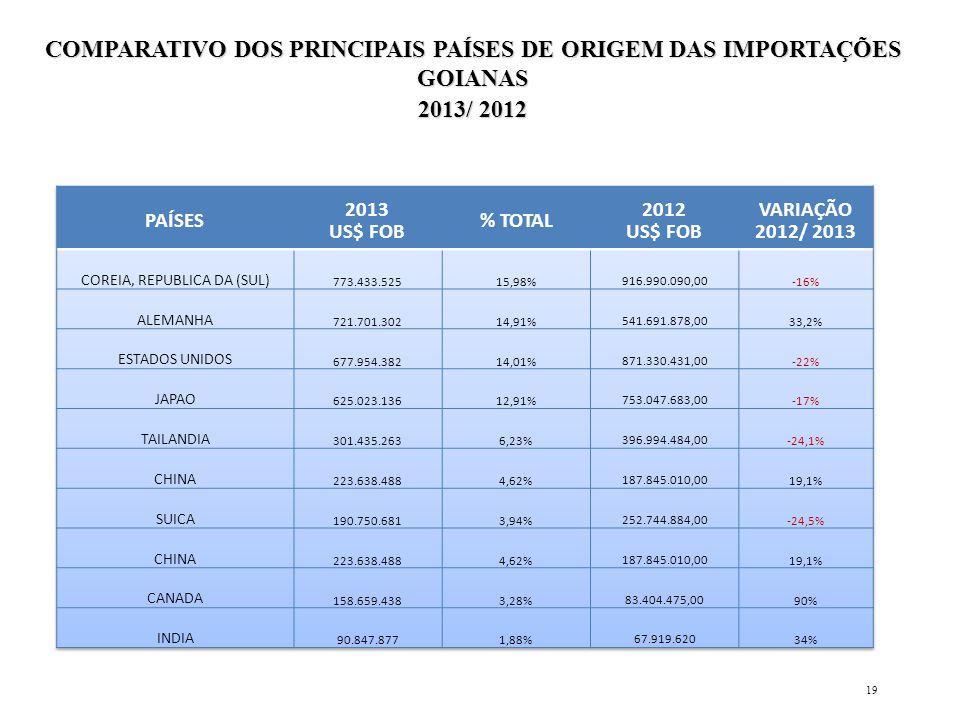 COMPARATIVO DOS PRINCIPAIS PAÍSES DE ORIGEM DAS IMPORTAÇÕES GOIANAS