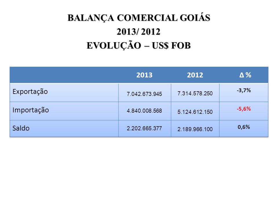 BALANÇA COMERCIAL GOIÁS
