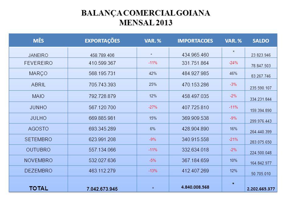 BALANÇA COMERCIAL GOIANA