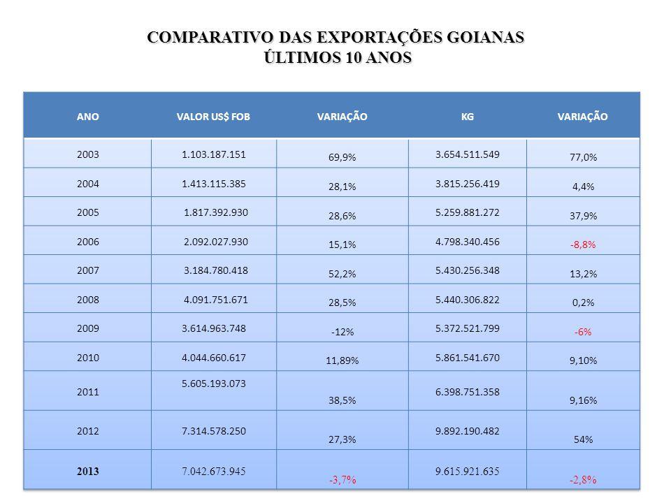 COMPARATIVO DAS EXPORTAÇÕES GOIANAS
