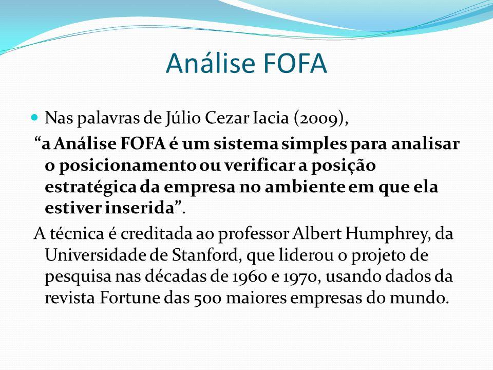 Análise FOFA Nas palavras de Júlio Cezar Iacia (2009),