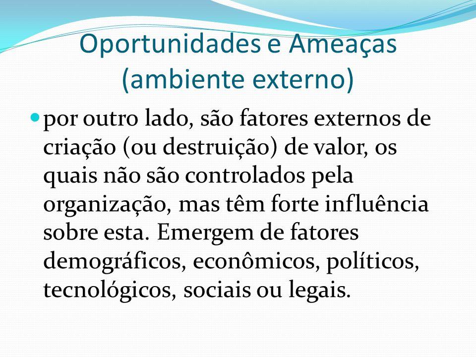 Oportunidades e Ameaças (ambiente externo)