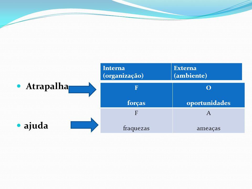 Atrapalha ajuda Interna (organização) Externa (ambiente) F forças O
