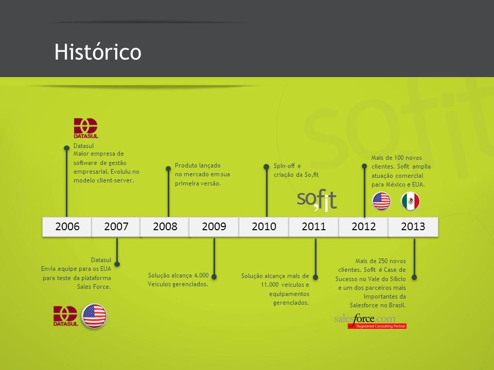 Histórico Datasul. Maior empresa de. software de gestão. empresarial. Evoluiu no. modelo client-server.