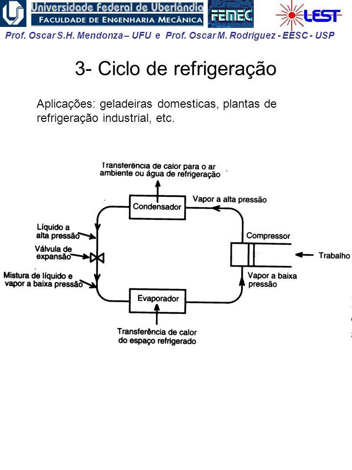 3- Ciclo de refrigeração