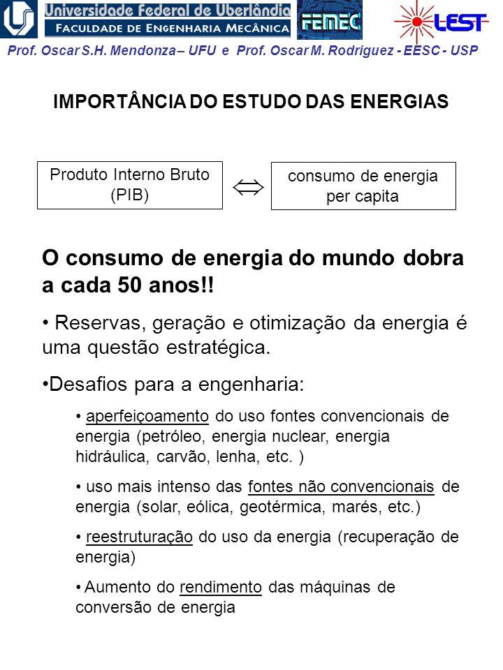 O consumo de energia do mundo dobra a cada 50 anos!!
