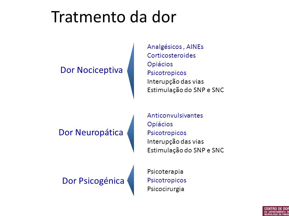 Tratmento da dor Dor Nociceptiva Dor Neuropática Dor Psicogénica