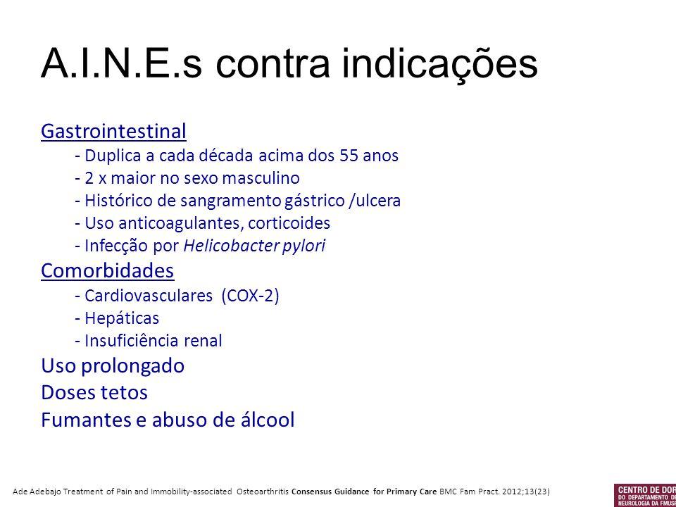A.I.N.E.s contra indicações
