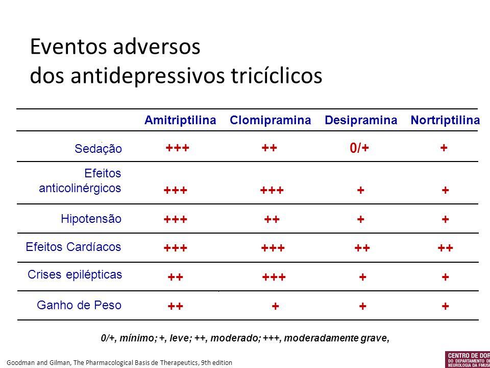Eventos adversos dos antidepressivos tricíclicos
