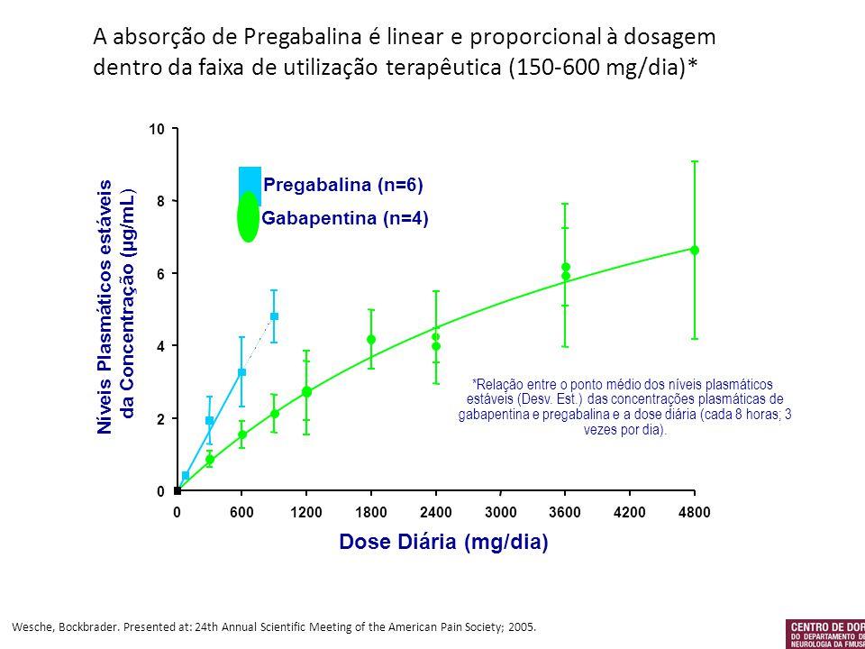 A absorção de Pregabalina é linear e proporcional à dosagem dentro da faixa de utilização terapêutica (150-600 mg/dia)*