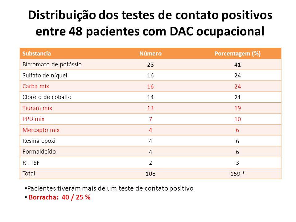 Distribuição dos testes de contato positivos entre 48 pacientes com DAC ocupacional
