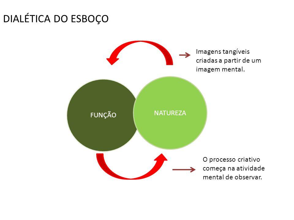 DIALÉTICA DO ESBOÇO Imagens tangíveis criadas a partir de um imagem mental. NATUREZA. FUNÇÃO.