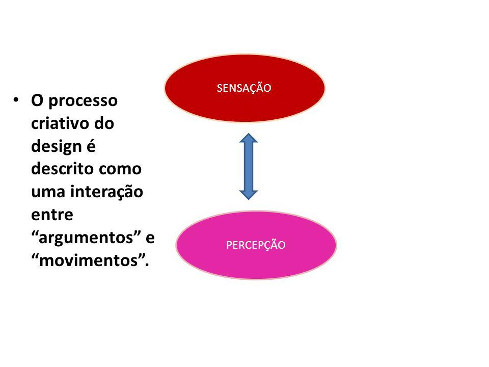 SENSAÇÃO O processo criativo do design é descrito como uma interação entre argumentos e movimentos .