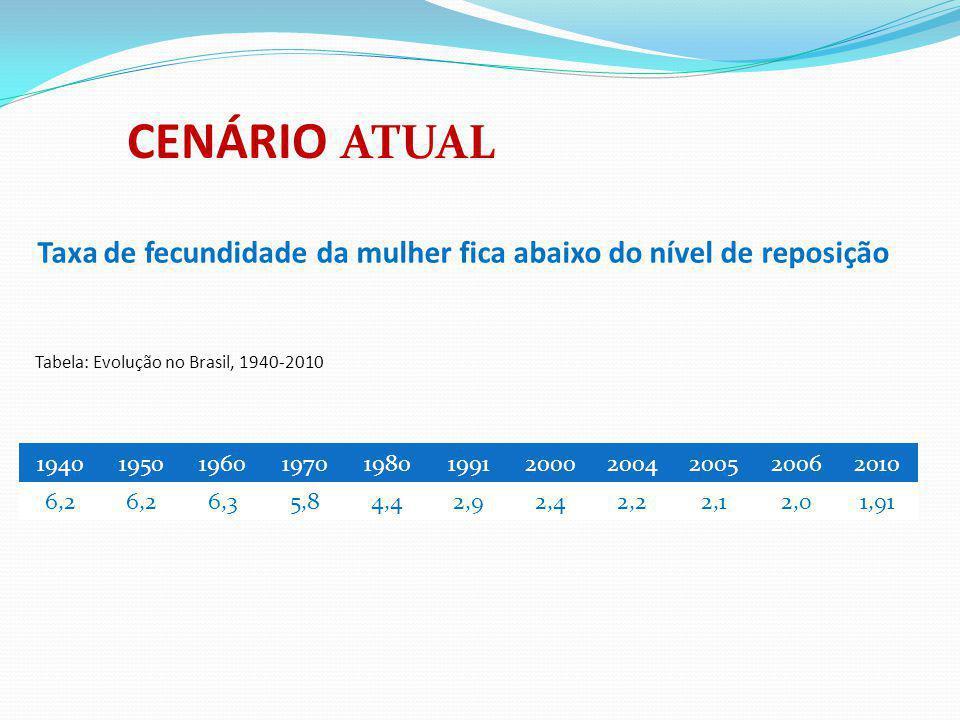 CENÁRIO ATUAL Taxa de fecundidade da mulher fica abaixo do nível de reposição. Tabela: Evolução no Brasil, 1940-2010.