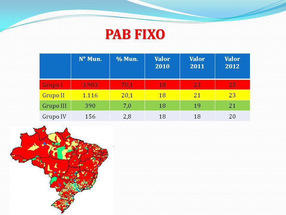 PAB FIXO N° Mun. % Mun. Valor 2010 Valor 2011 Valor 2012 Grupu I 3.903