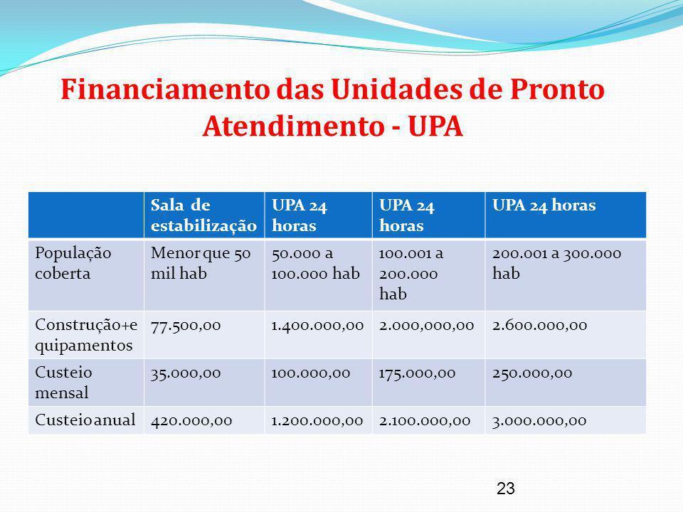 Financiamento das Unidades de Pronto Atendimento - UPA