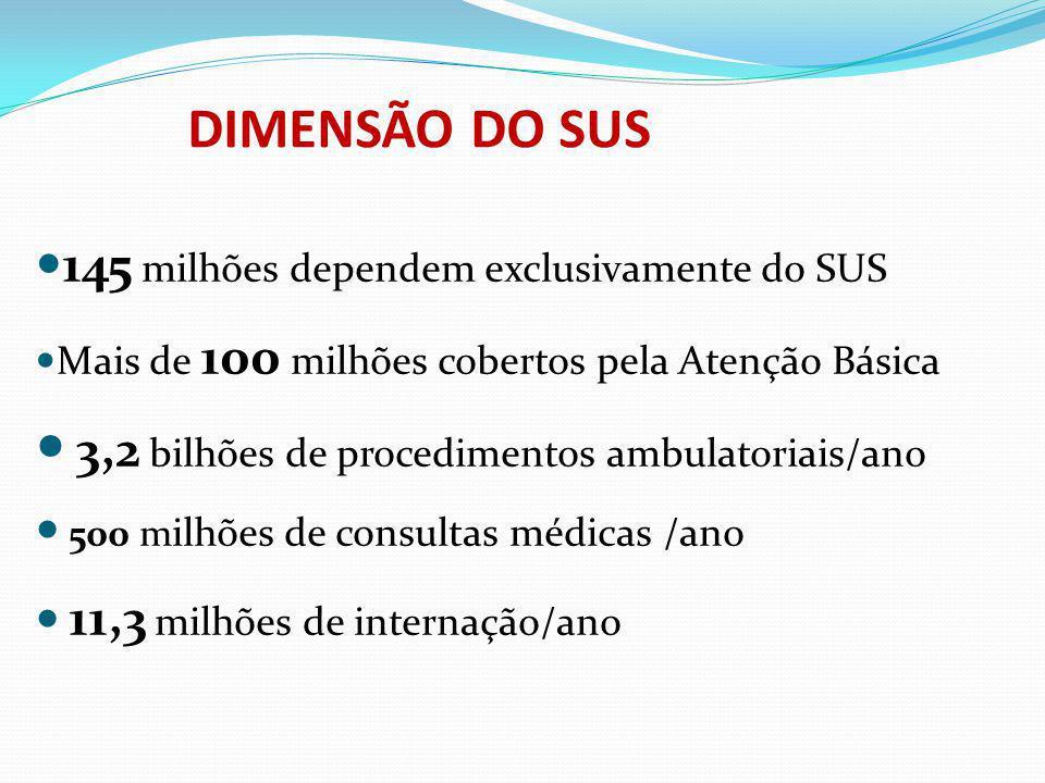 DIMENSÃO DO SUS 145 milhões dependem exclusivamente do SUS