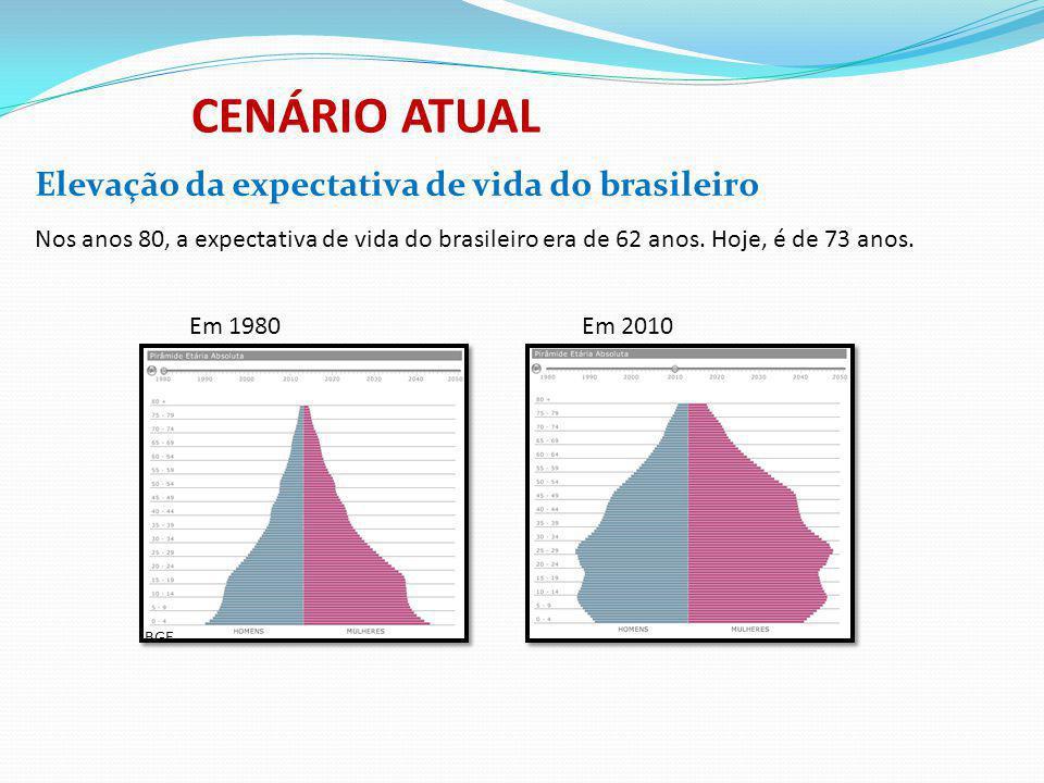 CENÁRIO ATUAL Elevação da expectativa de vida do brasileiro