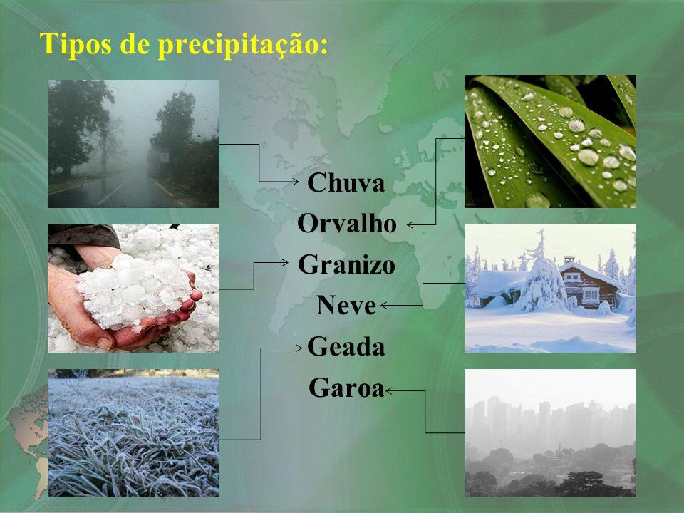 Tipos de precipitação: