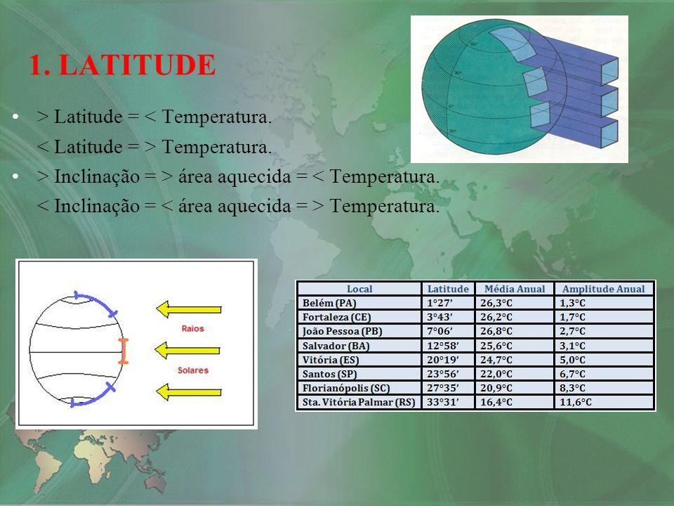 1. LATITUDE > Latitude = < Temperatura.