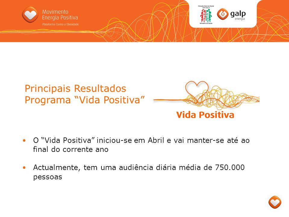 Principais Resultados Programa Vida Positiva