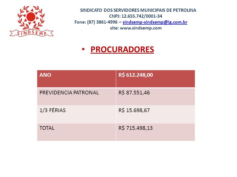 PROCURADORES ANO R$ 612.248,00 PREVIDENCIA PATRONAL R$ 87.551,46