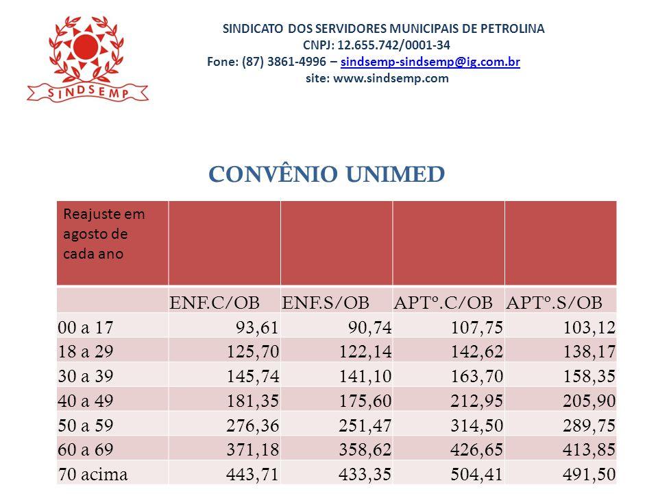 CONVÊNIO UNIMED ENF.C/OB ENF.S/OB APTº.C/OB APTº.S/OB 00 a 17 93,61