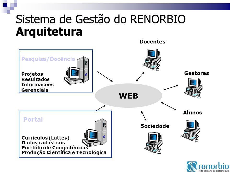 Sistema de Gestão do RENORBIO Arquitetura
