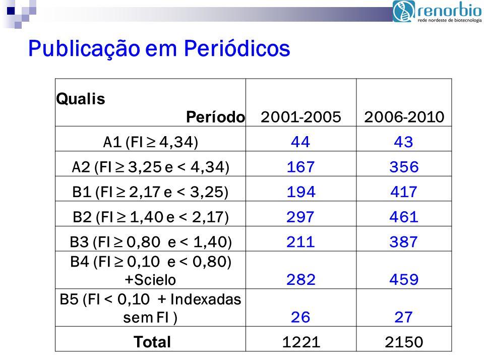B5 (FI < 0,10 + Indexadas sem FI )