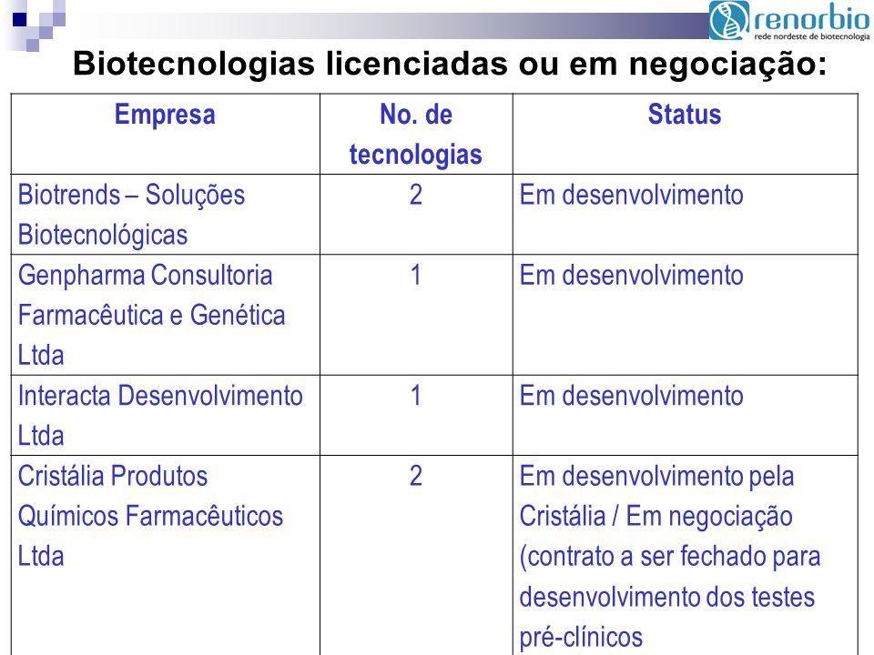 Biotecnologias licenciadas ou em negociação: