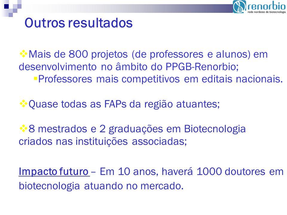 Outros resultados Mais de 800 projetos (de professores e alunos) em desenvolvimento no âmbito do PPGB-Renorbio;