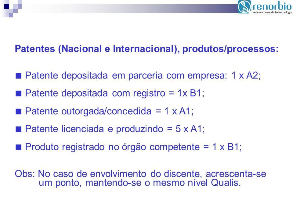 Patentes (Nacional e Internacional), produtos/processos: