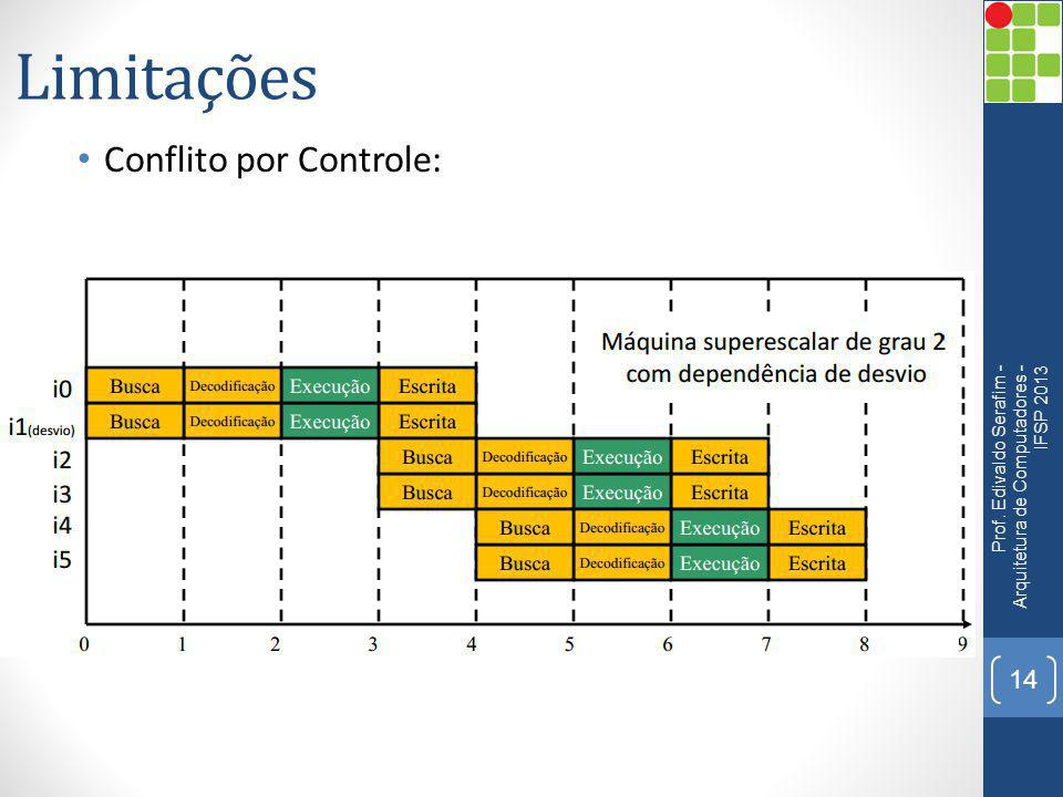 Limitações Conflito por Controle: