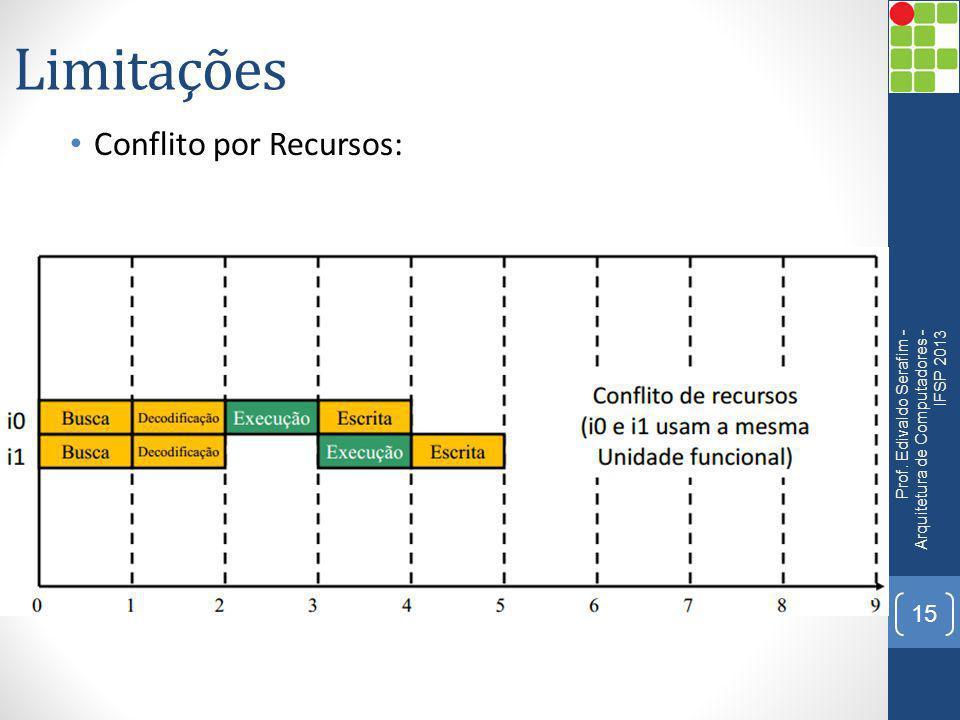 Limitações Conflito por Recursos: