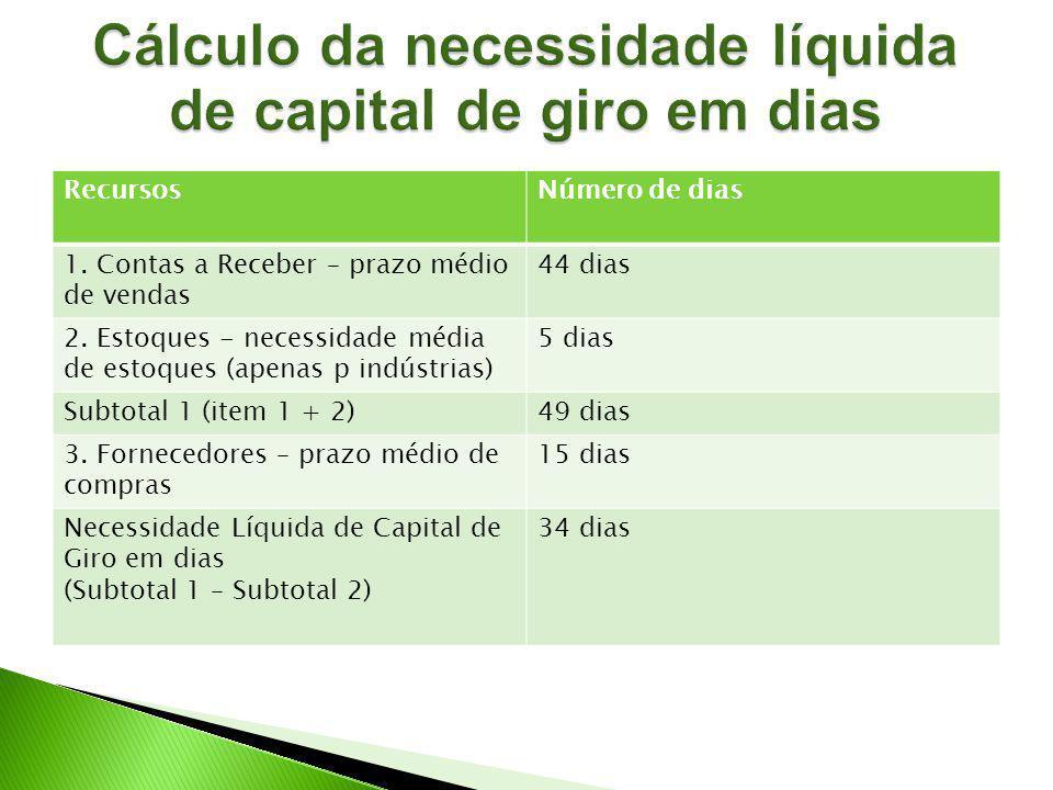 Cálculo da necessidade líquida de capital de giro em dias