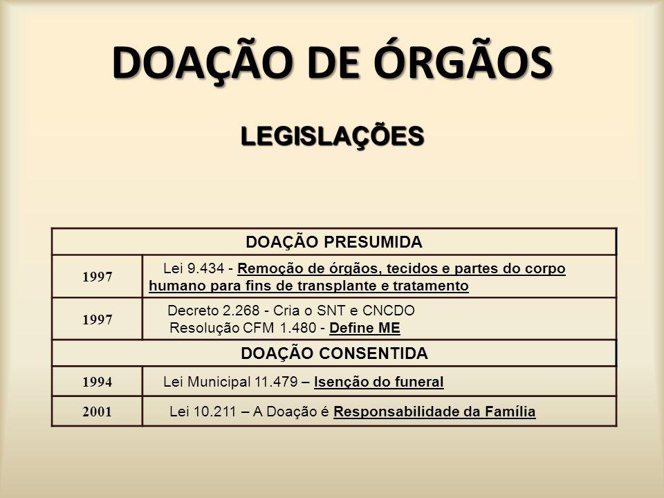 DOAÇÃO DE ÓRGÃOS LEGISLAÇÕES DOAÇÃO PRESUMIDA DOAÇÃO CONSENTIDA 1997