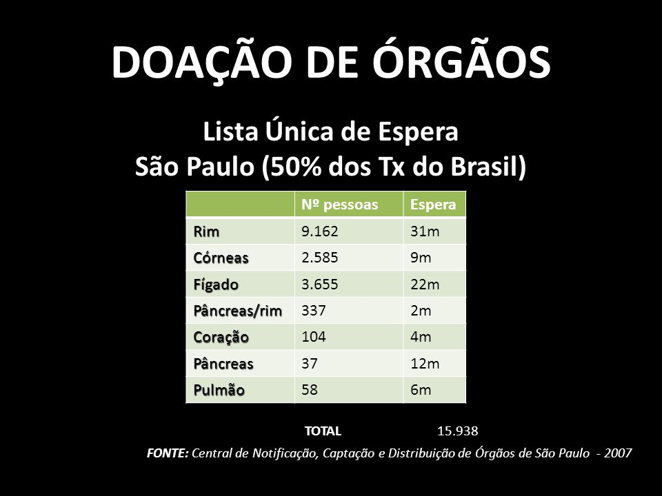 São Paulo (50% dos Tx do Brasil)