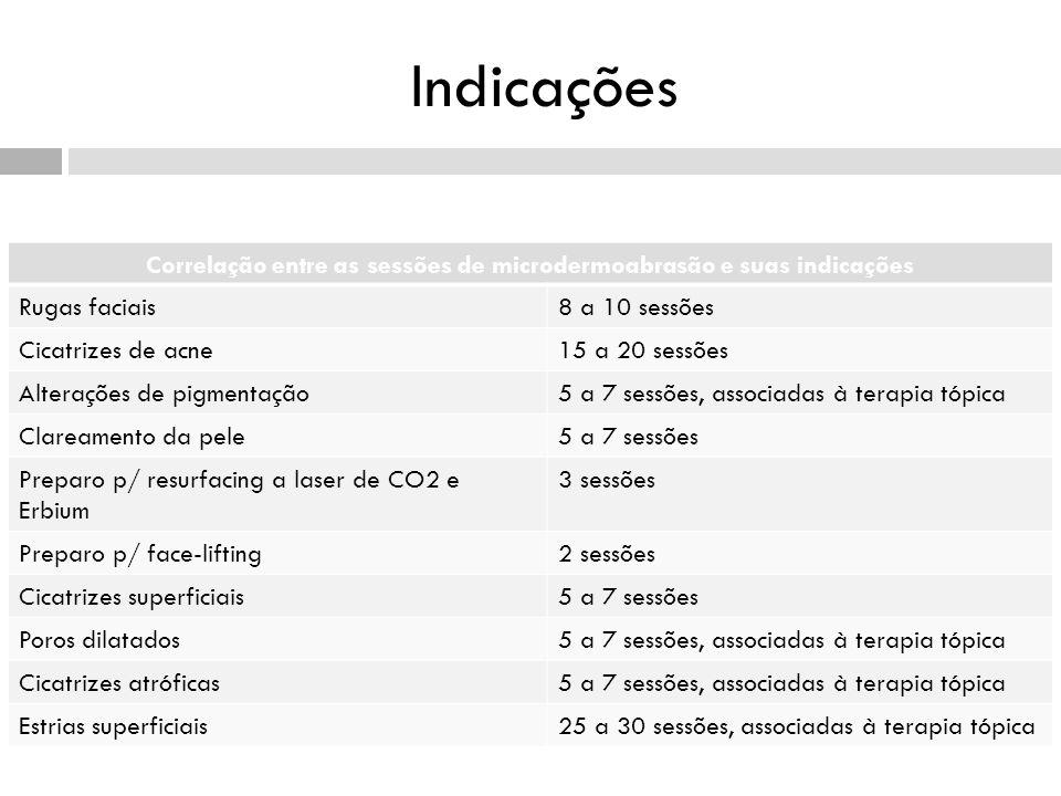 Correlação entre as sessões de microdermoabrasão e suas indicações