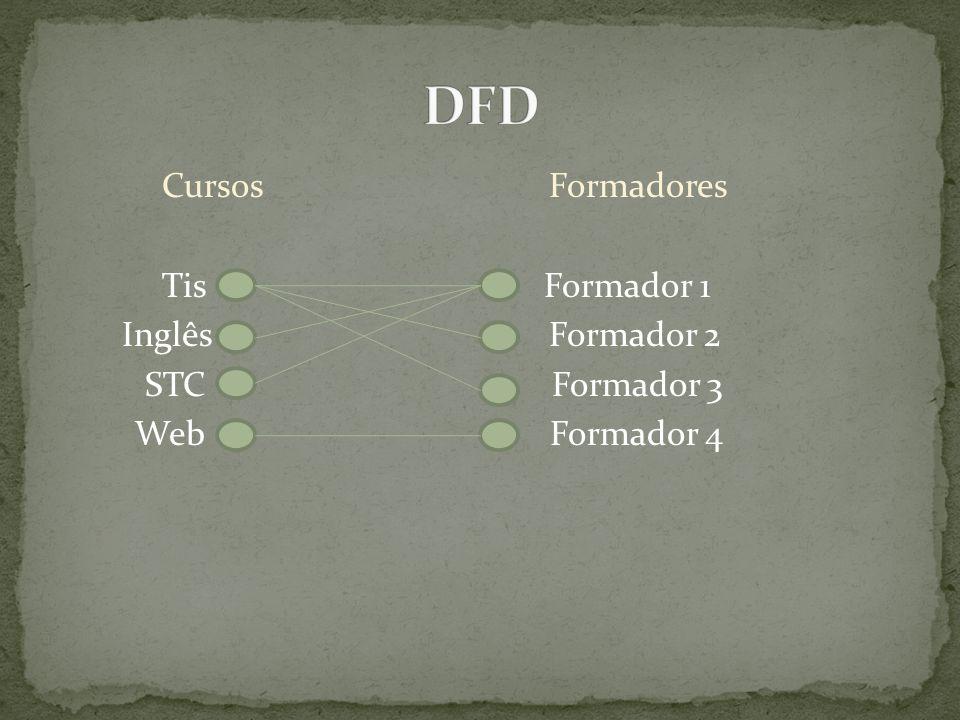 DFD Cursos Formadores Tis Formador 1 Inglês Formador 2 STC Formador 3 Web Formador 4