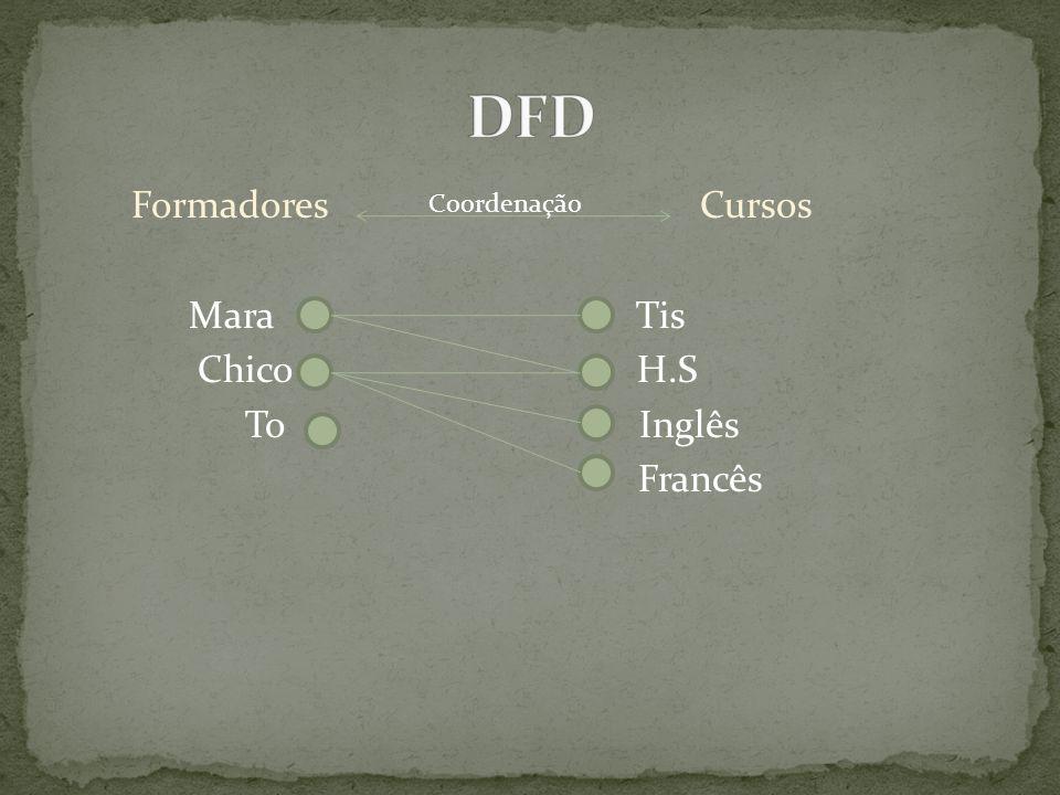 DFD Formadores Cursos Mara Tis Chico H.S To Inglês Francês Coordenação