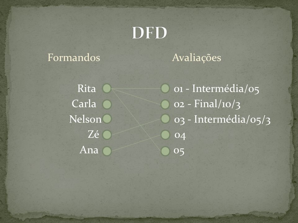 DFD Formandos Avaliações Rita 01 - Intermédia/05 Carla 02 - Final/10/3 Nelson 03 - Intermédia/05/3 Zé 04 Ana 05