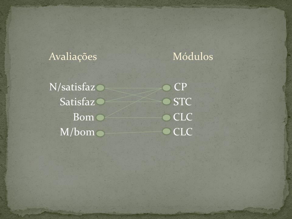 Avaliações Módulos N/satisfaz CP Satisfaz STC Bom CLC M/bom CLC