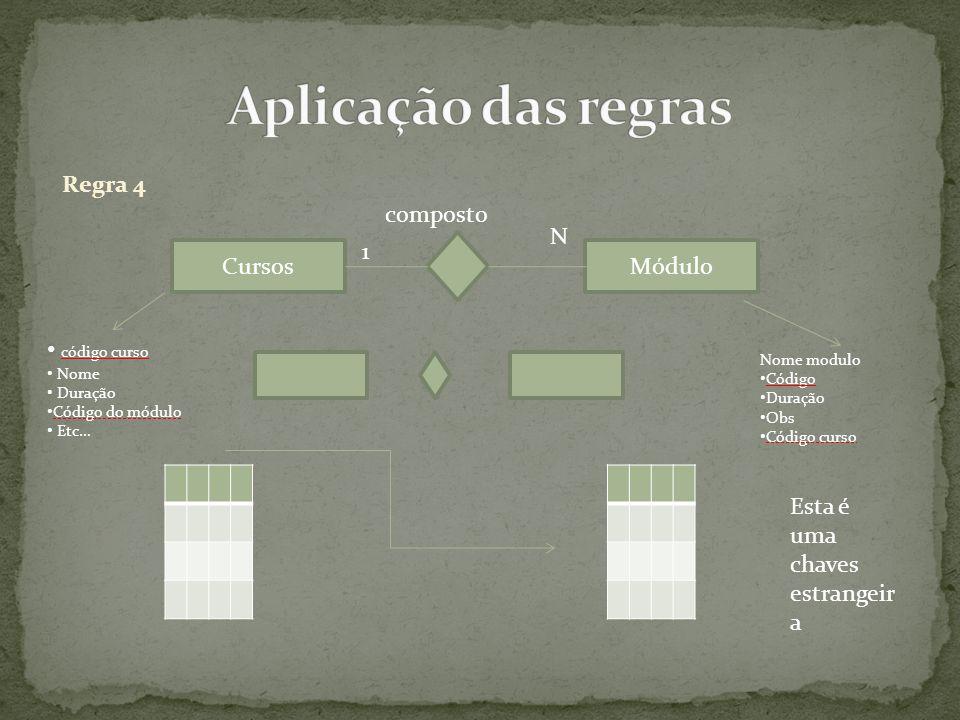 Aplicação das regras Regra 4 composto N 1 Cursos Módulo código curso